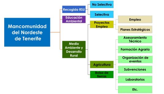 Ejes principales de trabajo de la Mancomunidad del Nordeste de Tenerife